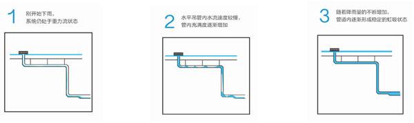 虹吸排水系统